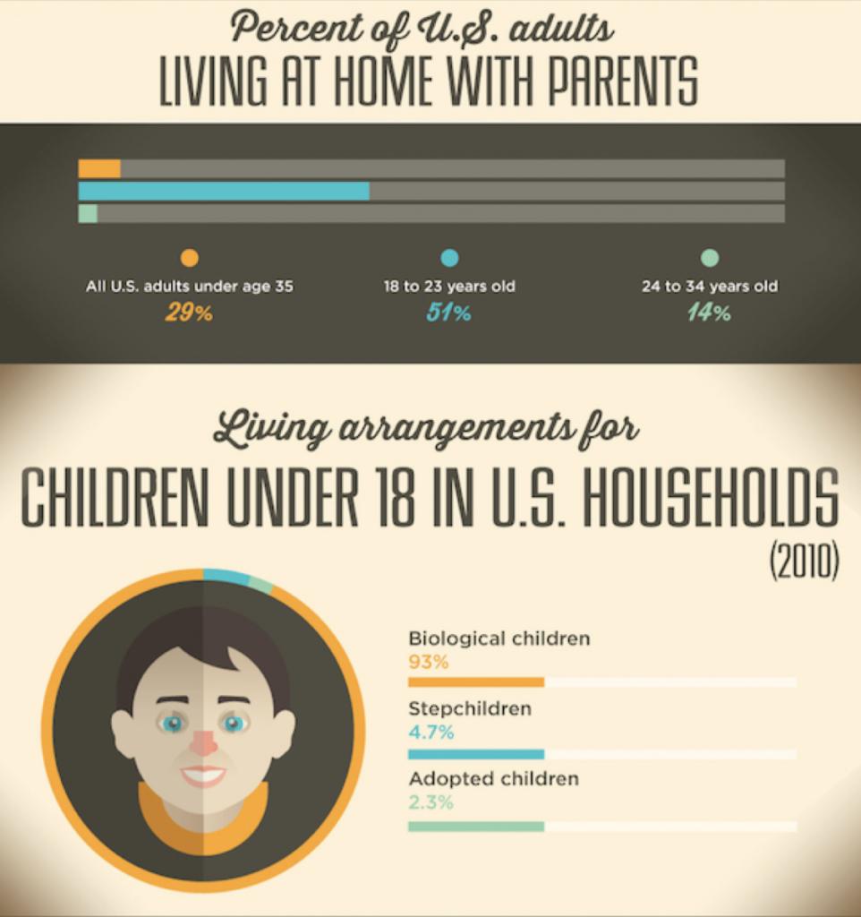 Infografika pokazująca procent osób mieszkających z rodzicami w różnych grupach wiekowych