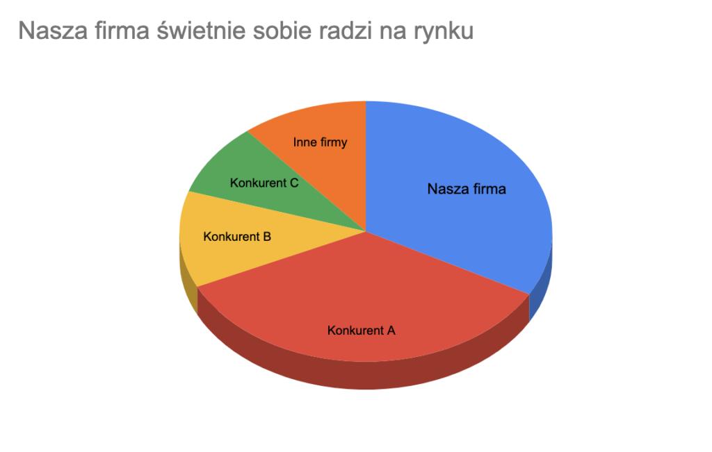 Wykres kołowy 3D, zniekształcający proporcje pomiędzy kategoriami