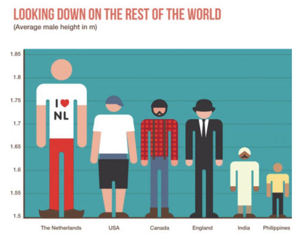 Niepoprawny wykres pokazujący różnice wydokości mężczyzn w różnych krajach