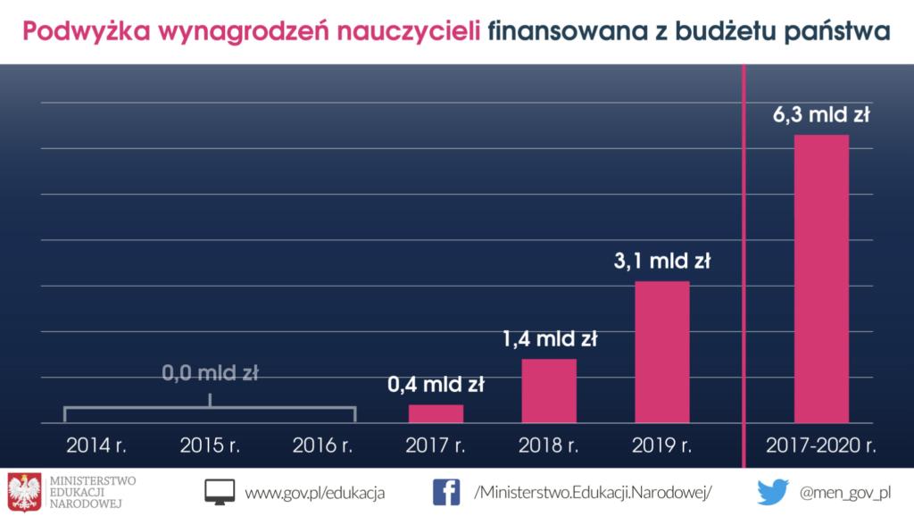 Wykres pokazujący podwyżkę wynagrodzeń nauczycieli w Polsce