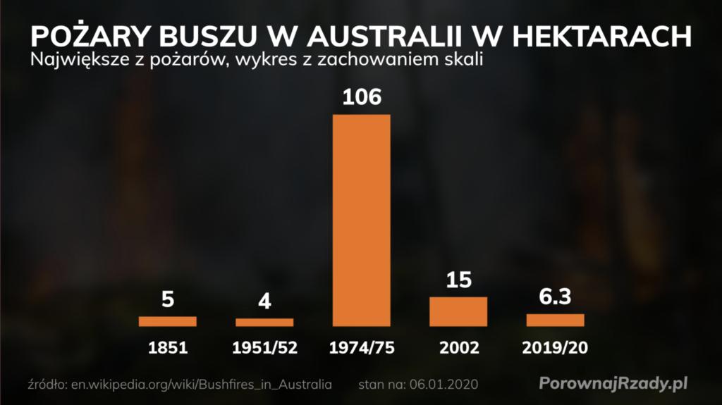 Wykres pokazujący skalę pożarów buszu w Australii