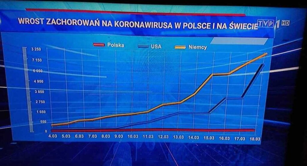 Wykres pokazuje wzrost zachorowań na koronawirusa w Polsce i na świecie