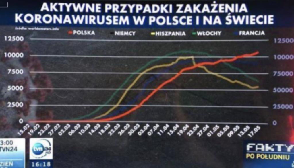 Wykres pokazujący aktywne przypadki zakażenia koronawirusem w Polsce i na świecie