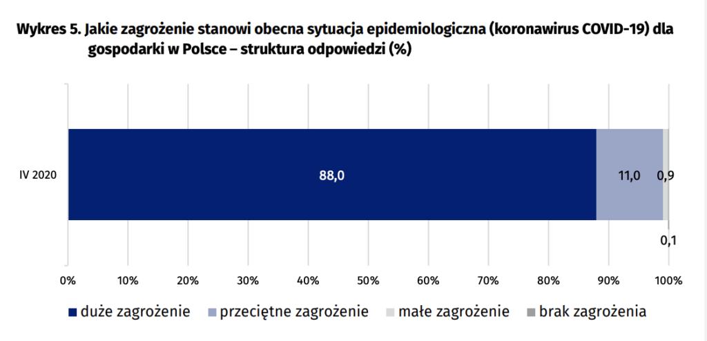 Wykres pokazujący, jaki procent respondentów uważa, że obecne sytuacja epidemiologiczna stanowi zagrożenie