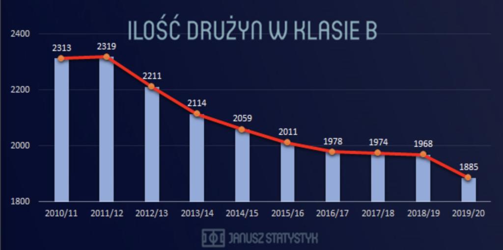 Wykres przedstawiający liczbę drużyn piłkarskich w klasie B