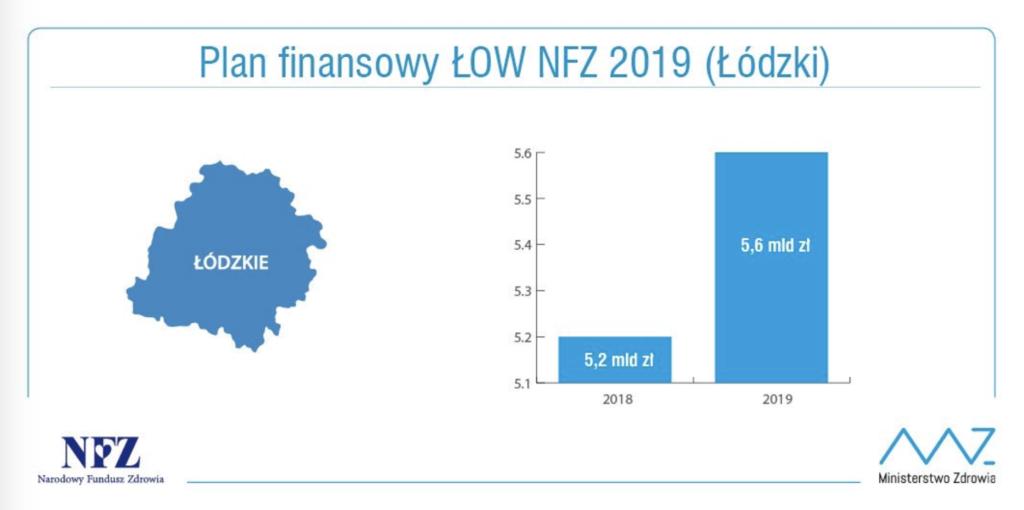 Wykres pokazujący wydatki łódzkiego NFZ