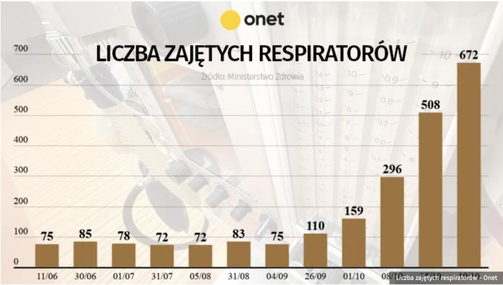 Wykres pokazujący liczbę zajętych respiratorów w Polsce