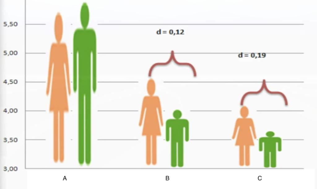 Wykres pokazujący błędne użycie ikon w wykresie słupkowym