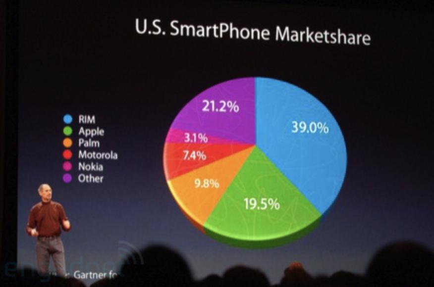 Wykres pokazujący udział Apple w rynku smartfonów