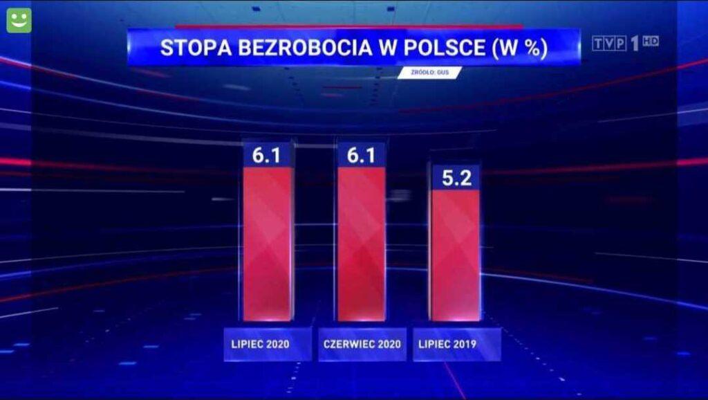 Wykres pokazujący zmiany stopy bezrobocia w Polsce
