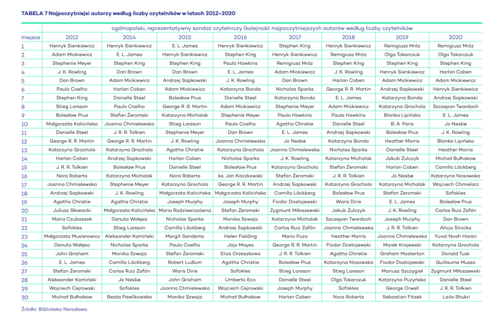 Tabela najpopularniejszych pisarzy w Polsce w latach 2014-2020
