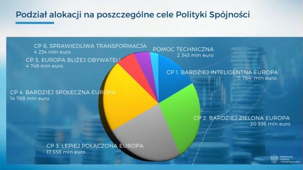 Wykres 3D - Polityka Spójności