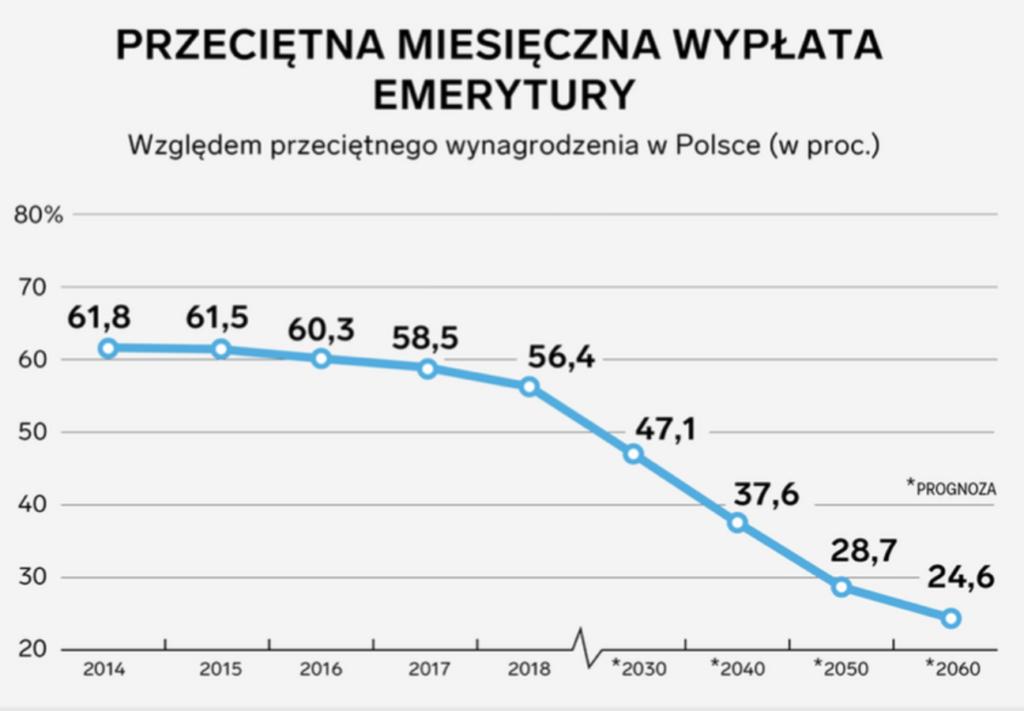 Wykres - Przeciętna miesięczna wypłata emerytury