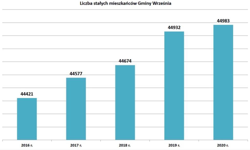 Wykres - liczba mieszkańców Wrześni